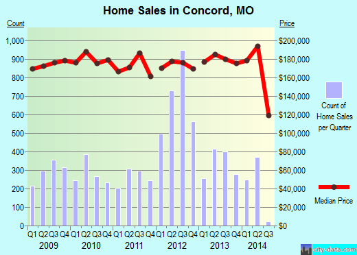 Concord,MO real estate house value index trend
