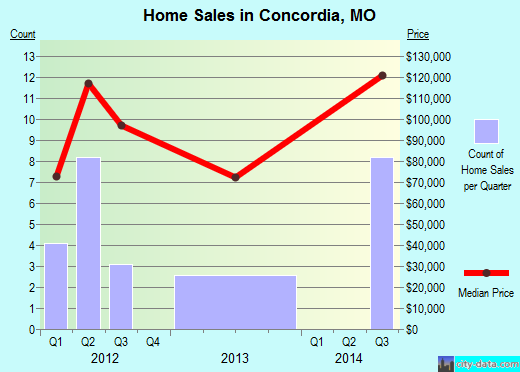 Concordia,MO real estate house value index trend