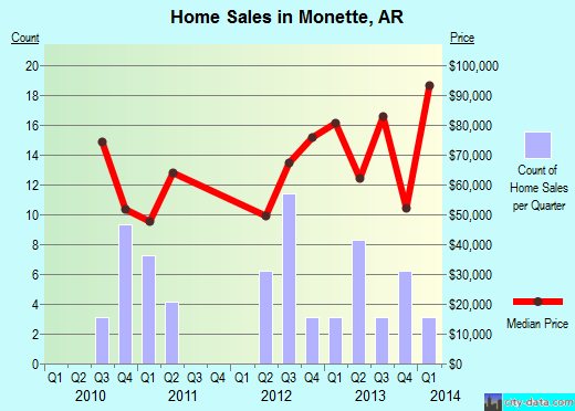 Monette,AR real estate house value index trend