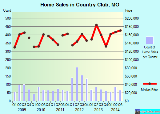 Country Club,MO real estate house value index trend