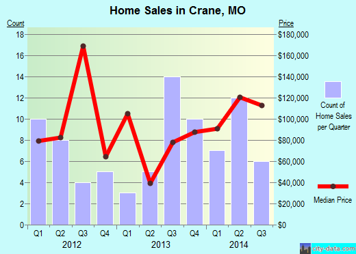 Crane,MO real estate house value index trend