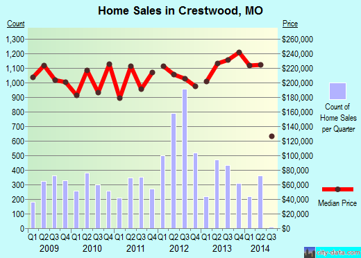 Crestwood,MO real estate house value index trend