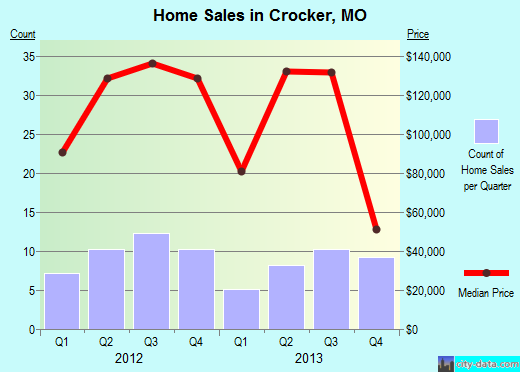 Crocker,MO real estate house value index trend