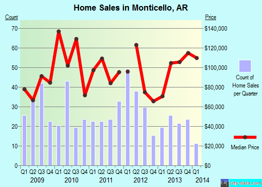 Monticello,AR real estate house value index trend
