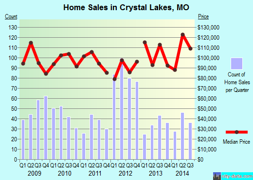 Crystal Lakes,MO real estate house value index trend