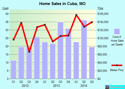 Cuba,MO real estate house value index trend