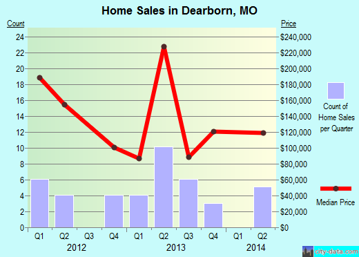 Dearborn,MO real estate house value index trend
