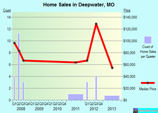 Deepwater,MO real estate house value index trend