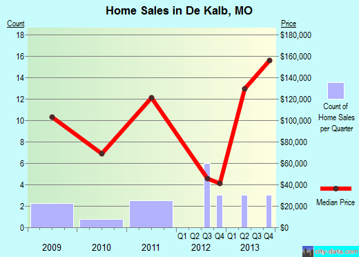 De Kalb,MO real estate house value index trend