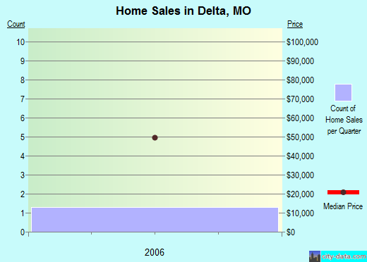 Delta,MO real estate house value index trend