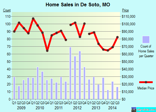 De Soto,MO real estate house value index trend