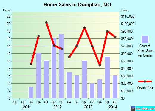 Doniphan,MO real estate house value index trend