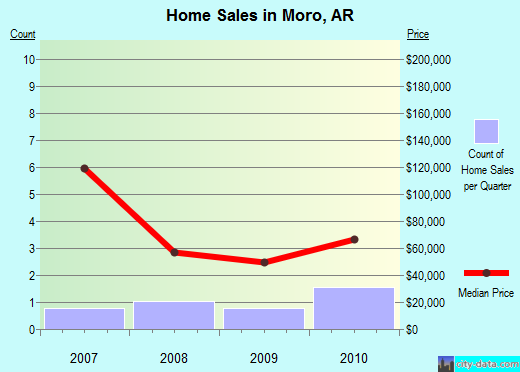 Moro,AR real estate house value index trend