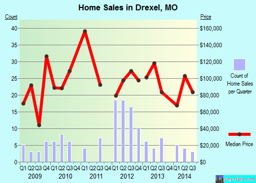 Drexel,MO real estate house value index trend