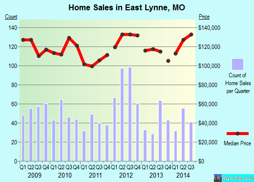 East Lynne,MO real estate house value index trend