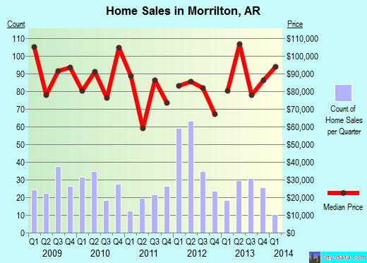 Morrilton,AR real estate house value index trend