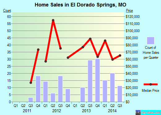 El Dorado Springs,MO real estate house value index trend