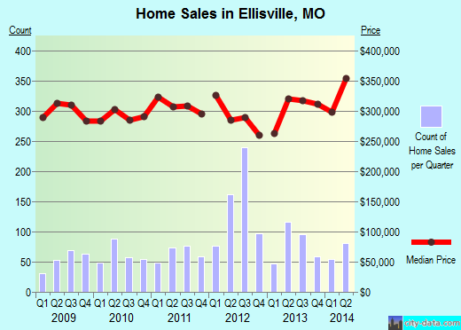Ellisville,MO real estate house value index trend