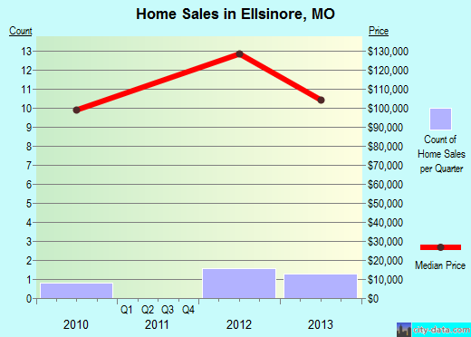 Ellsinore,MO real estate house value index trend