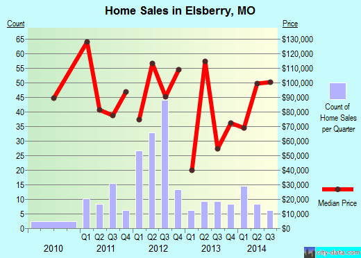 Elsberry,MO real estate house value index trend