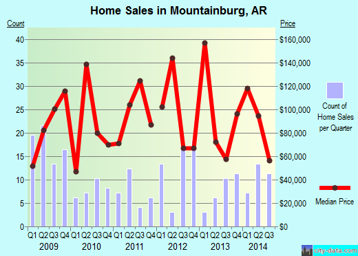 Mountainburg,AR real estate house value index trend