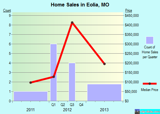 Eolia,MO real estate house value index trend