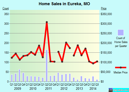 Eureka,MO index of house prices