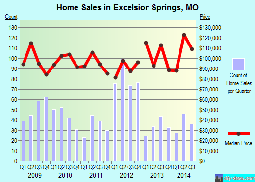Excelsior Springs,MO real estate house value index trend