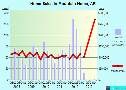 Mountain Home,AR real estate house value index trend