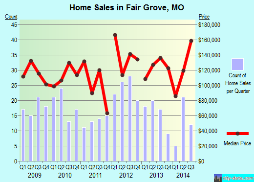 Fair Grove,MO index of house prices