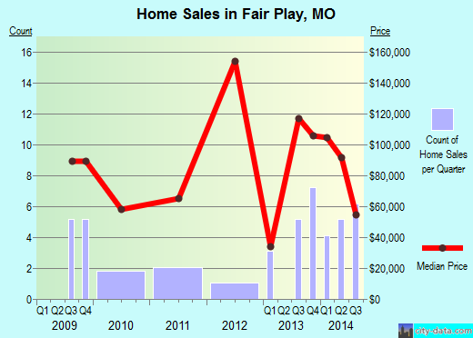 Fair Play,MO real estate house value index trend