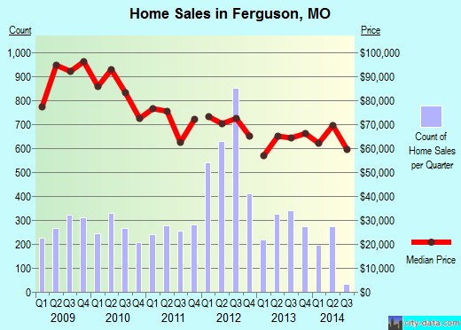 Ferguson,MO real estate house value index trend