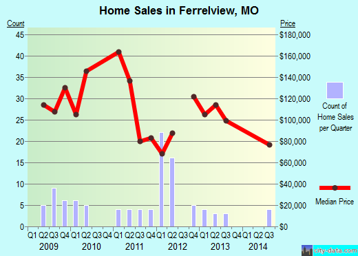Ferrelview,MO real estate house value index trend