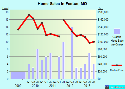 Festus,MO real estate house value index trend