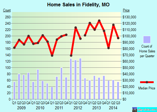 Fidelity,MO real estate house value index trend
