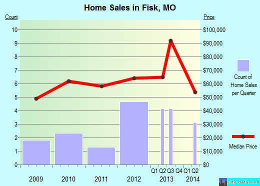 Fisk,MO real estate house value index trend