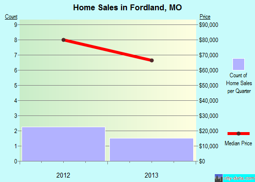 Fordland,MO real estate house value index trend