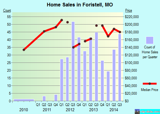 Foristell,MO real estate house value index trend