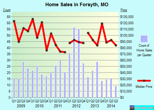 Forsyth,MO real estate house value index trend