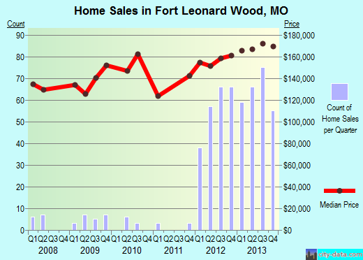 Fort Leonard Wood,MO real estate house value index trend