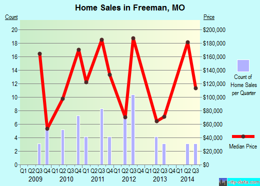 Freeman,MO real estate house value index trend