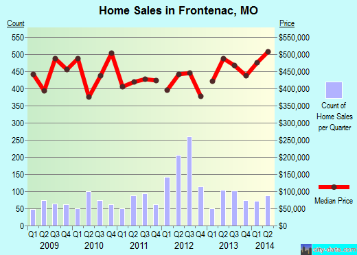 Frontenac,MO real estate house value index trend
