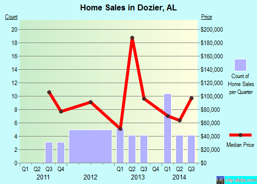 Dozier,AL real estate house value index trend
