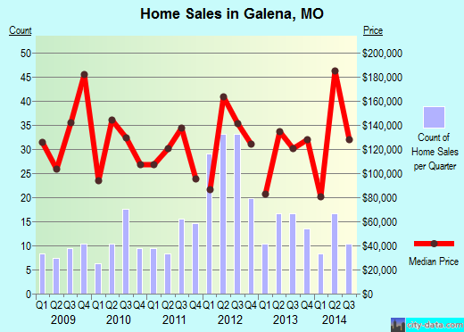 Galena,MO real estate house value index trend