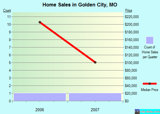 Golden City,MO real estate house value index trend