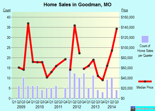 Goodman,MO real estate house value index trend