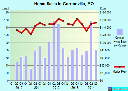 Gordonville,MO real estate house value index trend