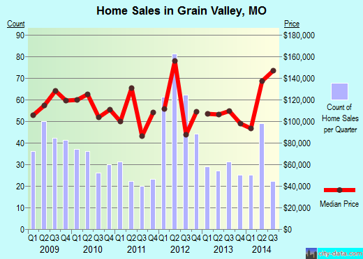 Grain Valley,MO real estate house value index trend