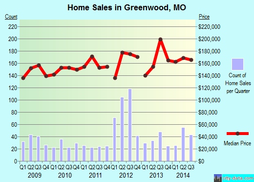 Greenwood, MO index of house prices