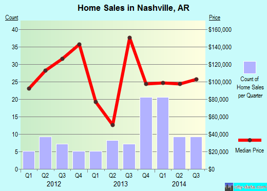Nashville,AR real estate house value index trend